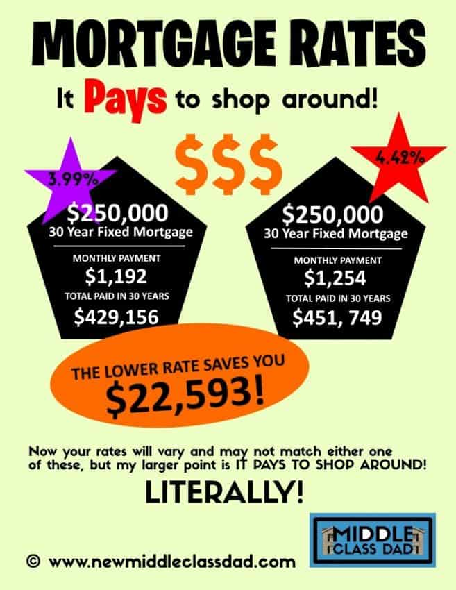 mortgage rate comparison infographic steps to buying a house for the first time Middle Class Dad