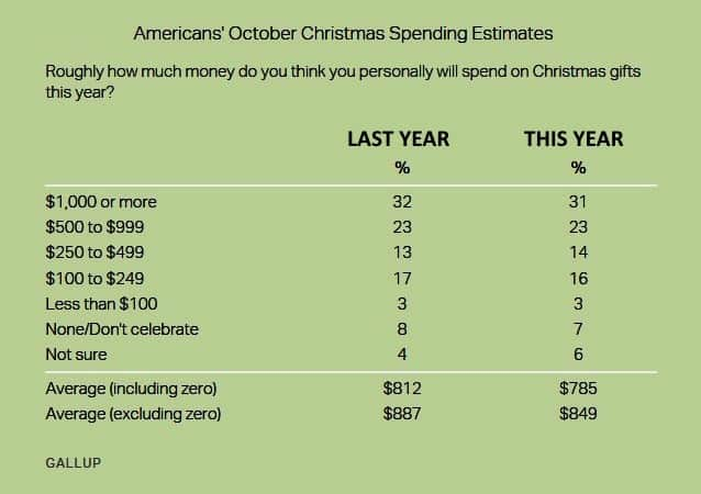 saving money for Christmas Middle Class Dad Gallup poll on Christmas spending