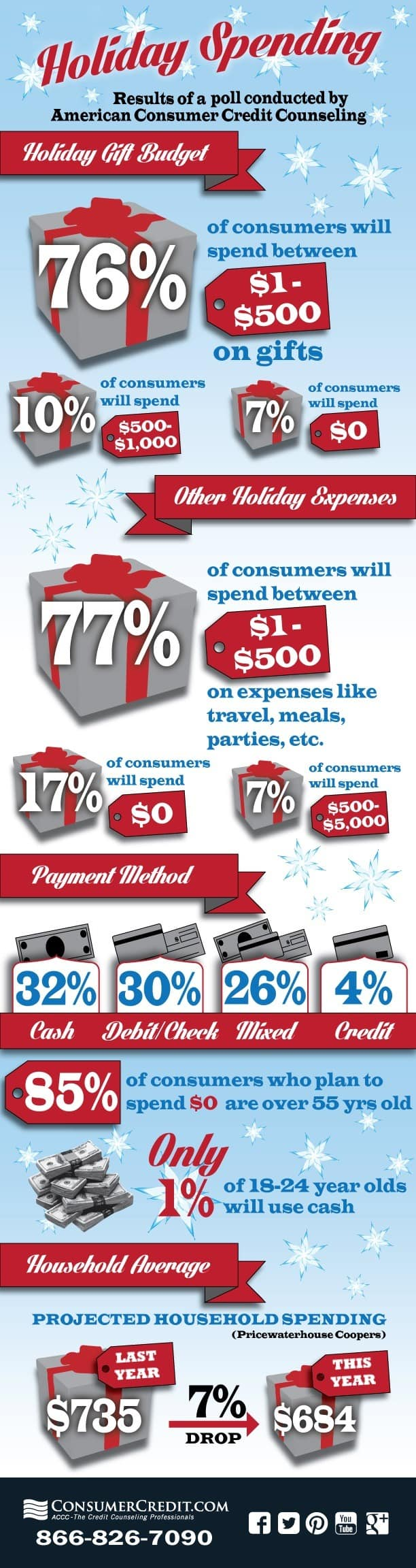 saving money for Christmas Middle Class Dad holiday spending infographic