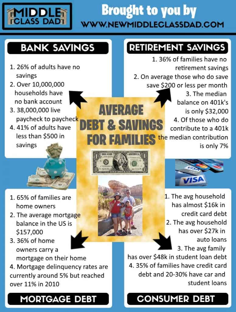 middle class dad living paycheck to paycheck debt and savings inforgraphic