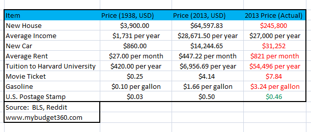 bigger paychecks inflation and cost of living chart Middle Class Dad