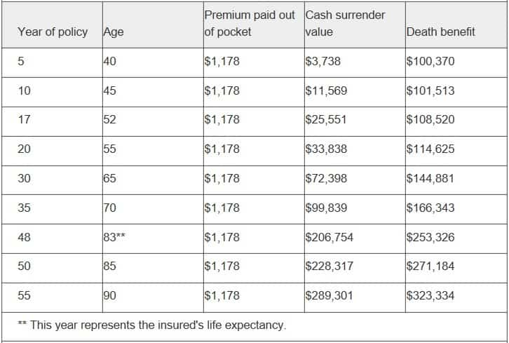 life insurance tips and advice Middle Class Dad cash value payout chart