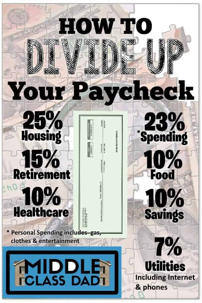 How much house can we afford rule of thumb how to divide up your paycheck infographic Middle Class Dad