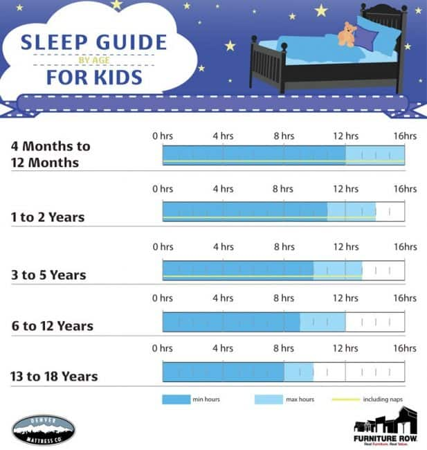 effects of sleep deprivation on students Sleep Guide for Kids by age inforgraphic Middle Class Dad