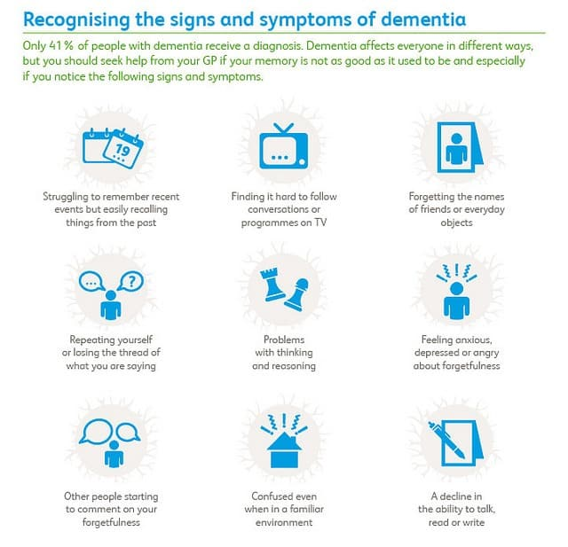 taking care of a husband with dementia Middle Class Dad signs and symptoms of dementia infographic