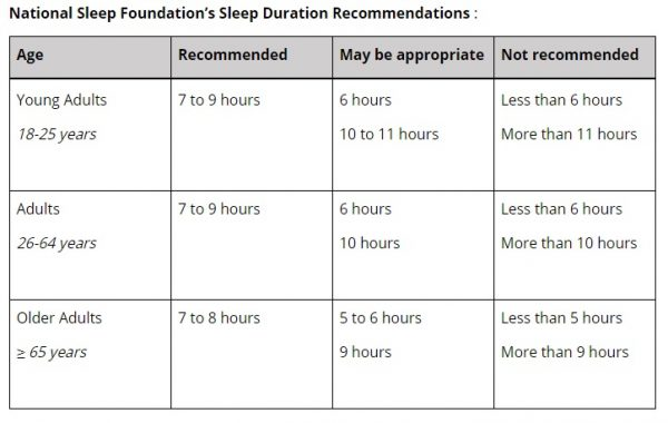 flat belly after 40 National Sleep Foundation's Sleep Duration Recommendations Middle Class Dad