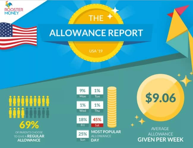 allowance pros and cons RoosterMoney Allowance Report Infographic Middle Class Dad